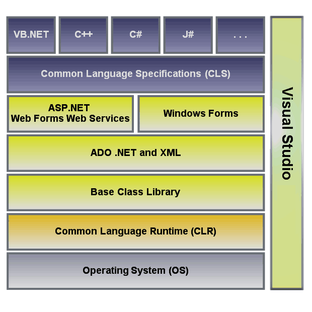 Esquema básico plataforma .NET