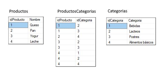 Datos de prueba en las tablas