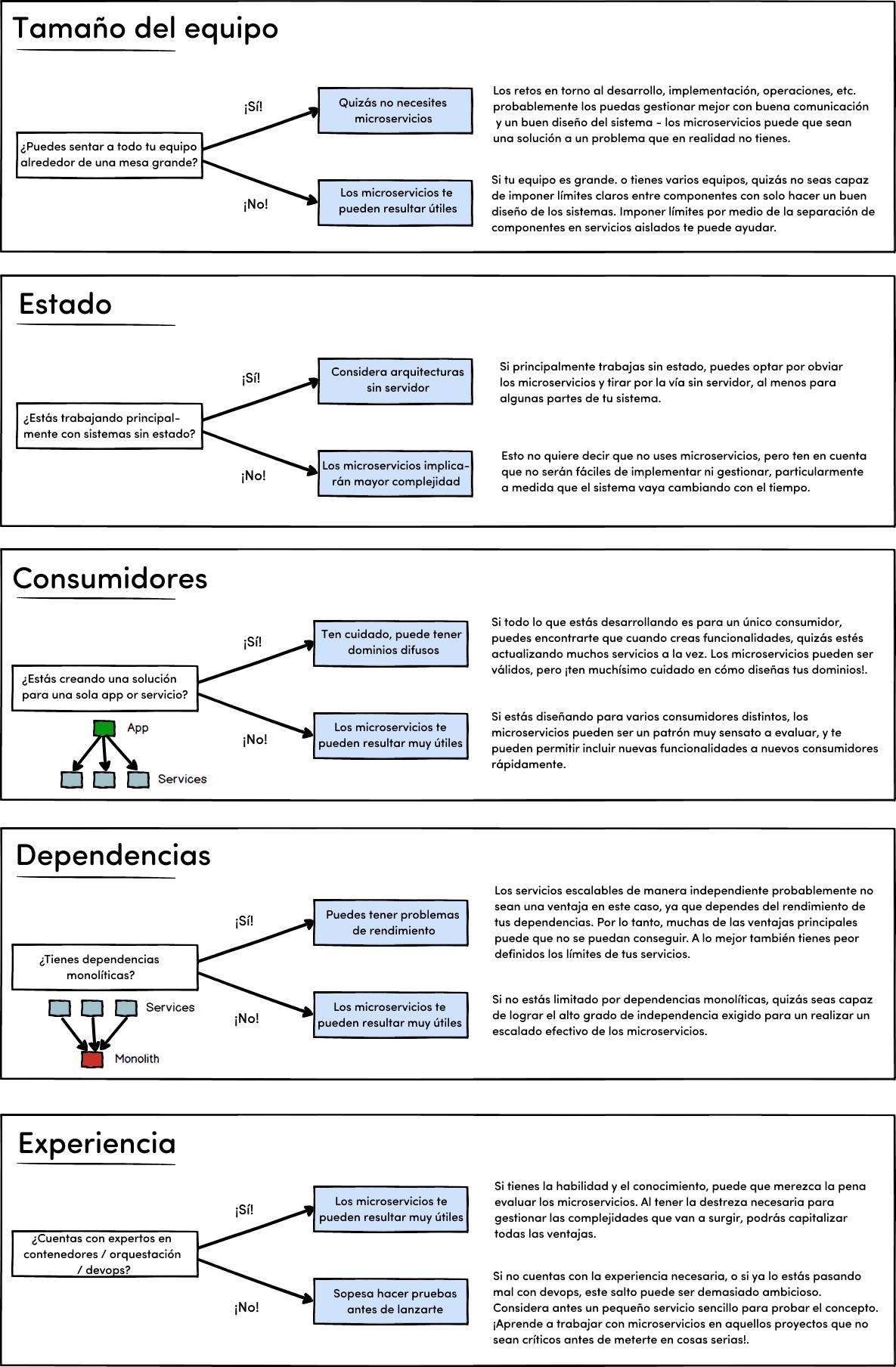 Diagrama: preguntas a hacerte cuando consideres usar Microservicios