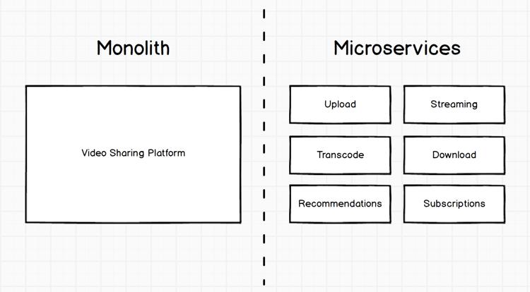 Aplicación monolítica frente a microservicios