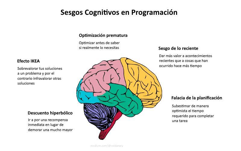 ¿Sesgos Cognitivos que són?