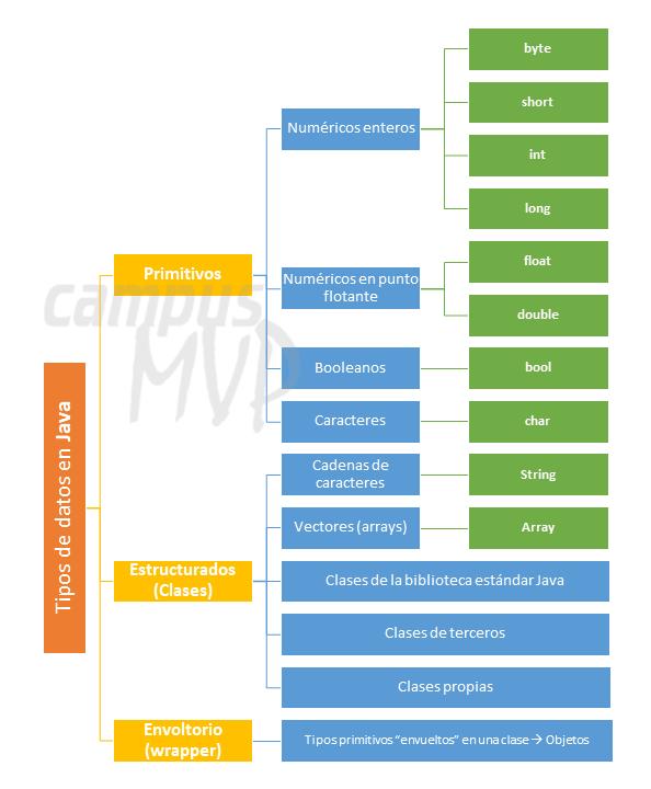 Esquema de tipos de datos en Java