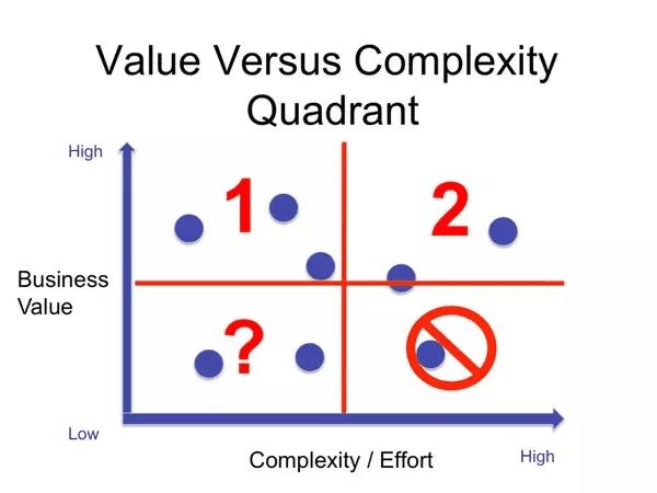 Diagrama cortesía de ProductPlan: 7 Estrategias para elegir las mejores características para su producto