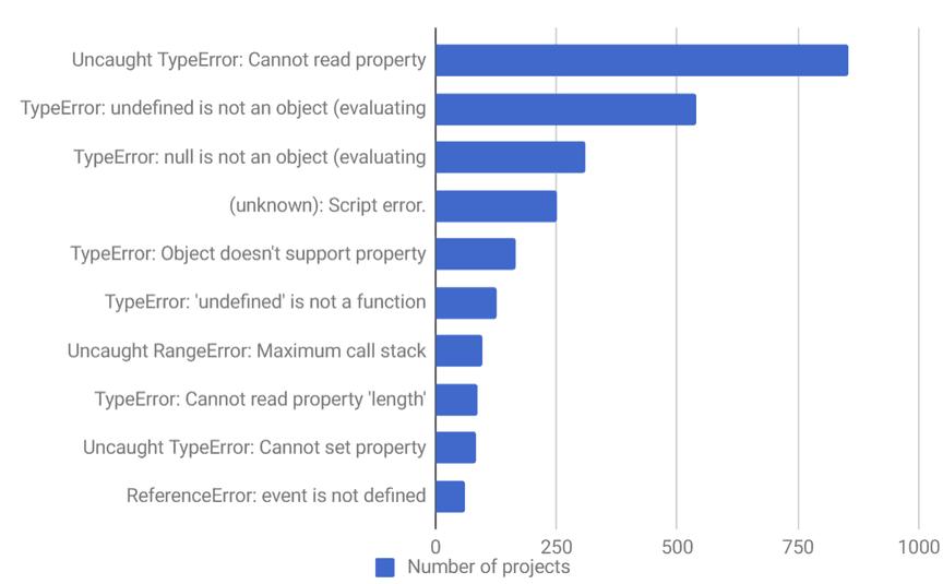 Gráfico de barras con la frecuencia de los 10 principales errores