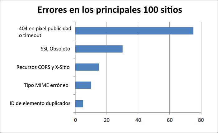 Descripción general de los errores encontrados en los 100 principales sitios de Alexa
