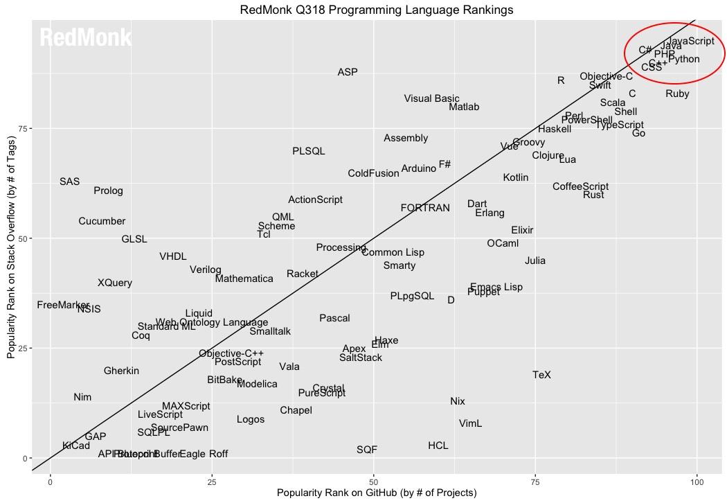 Clasificacion lenguajes Redmonk 2018