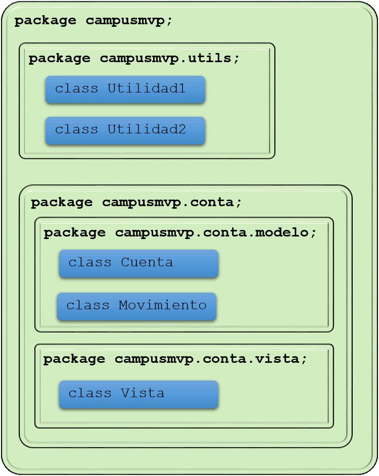 Estructura jerárquica de paquetes