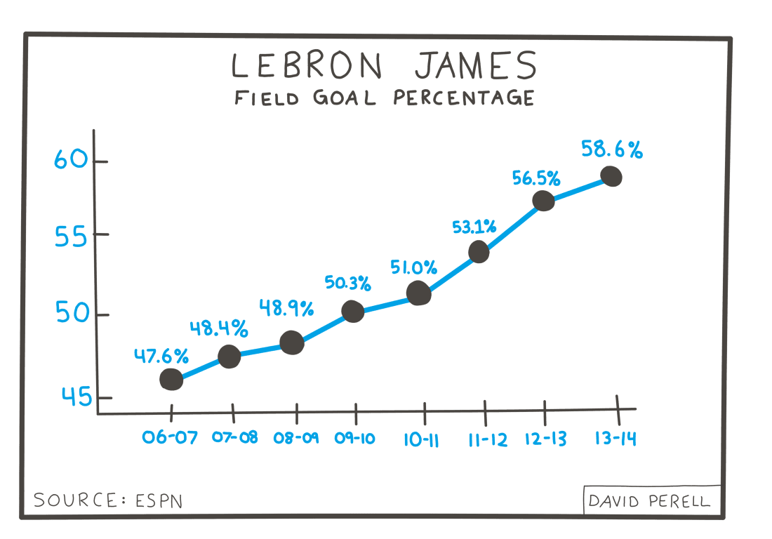 Evolución de aciertos de Lebron James por temporada - Dibujo original de David Perell