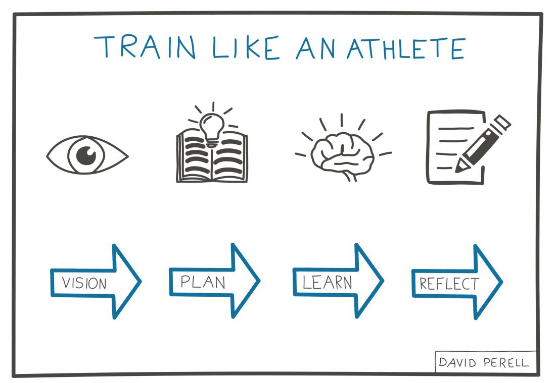 Esquema del proceso de aprendizaje propuesto, dibujado por David Perell