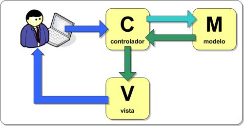 Interacción entre Modelo, Vista y Controlador