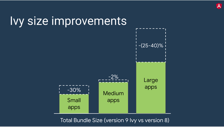 bundle_size_improvement