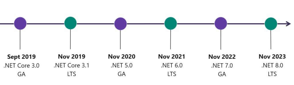 El lanzamiento de las próximas versiones de .NET y su nivel de soporte