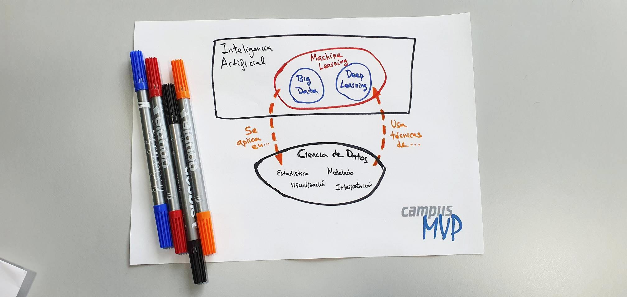 Diagrama que muestra el solapamiento entre las diferentes disciplinas del artículo - Autor José M. Alarcón