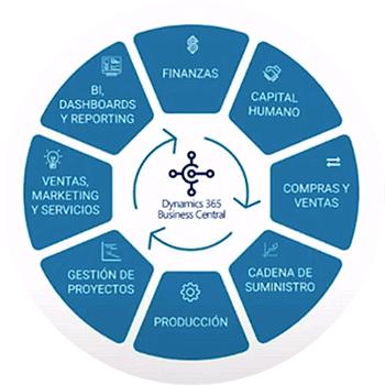 Qué es un ERP: Diagrama con los departamentos de una empresa dispuestos en círculo y el ERP en el centro conectándolos a todos