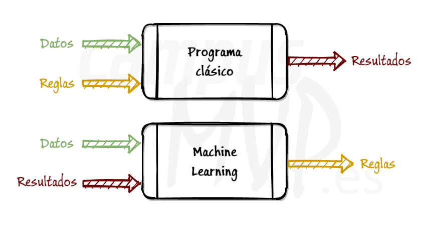 Esquema que muestra las diferencias entre un programa clásico y uno orientado a aprendizaje automático