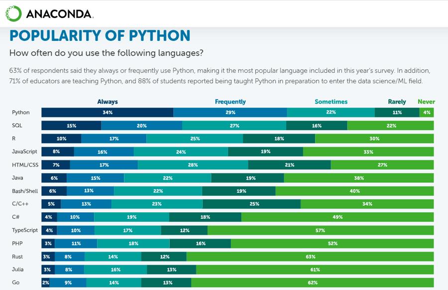 Gráfica con los lenguajes por popularidad del estudio de Anaconda