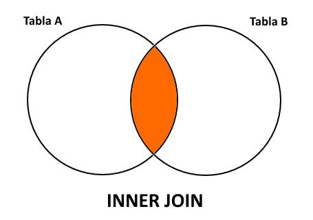 INNER-JOIN