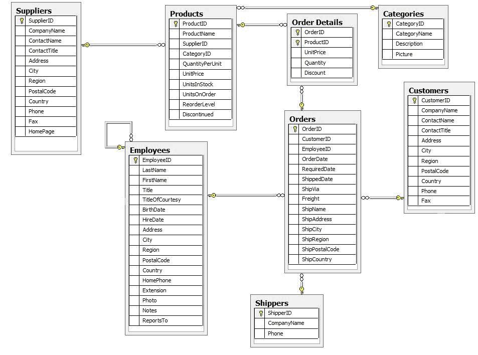 dise u00f1ando una base de datos en el modelo relacional