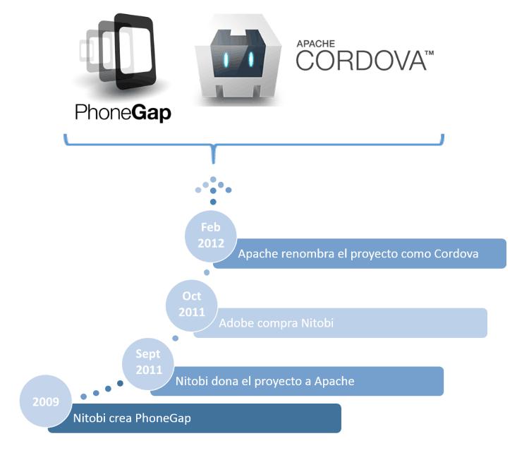 PhoneGap-Apache-Cordoba-Historia