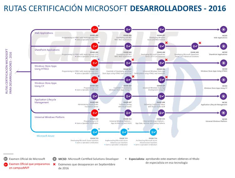 Rutas-Certificación-Microsoft-Desarrolladores-2016