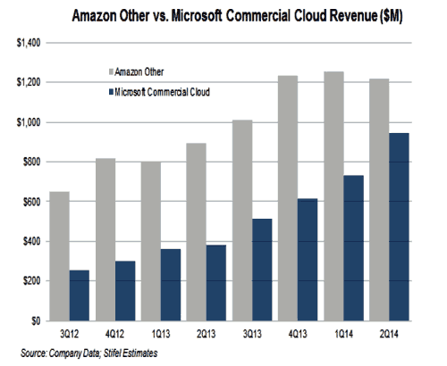 azure_vs_aws_q2_2014