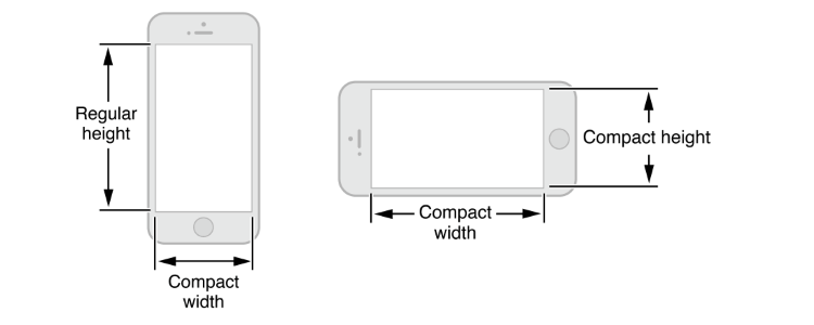 iPhone-Size-Classes